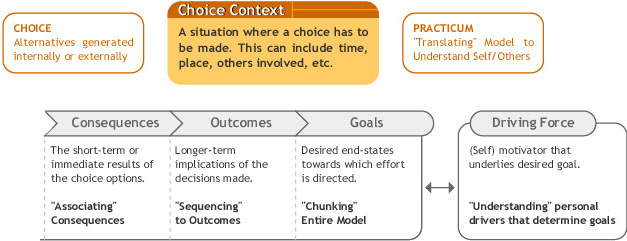 Goal-Oriented Option Development Model